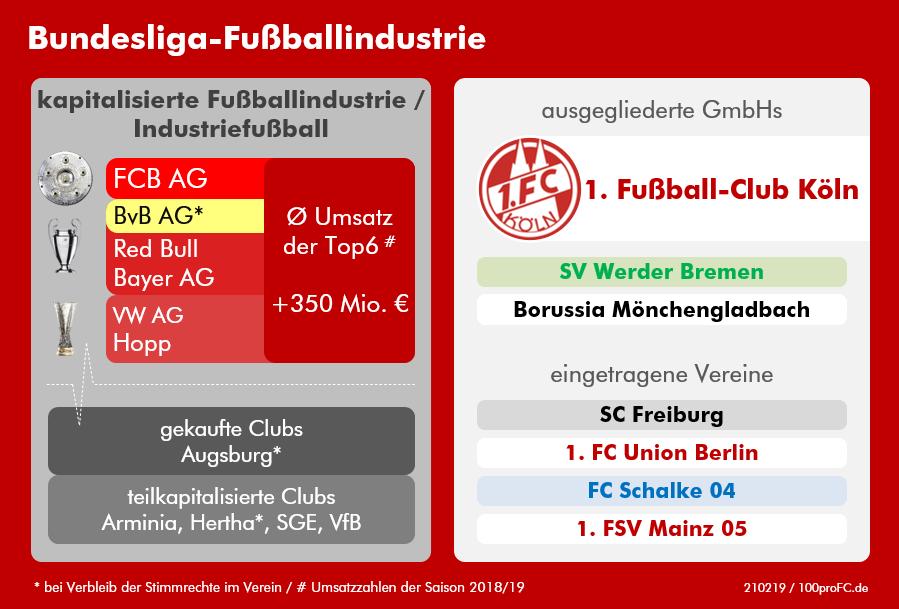 100profc - Bundesliga Fussballindustrie 202103