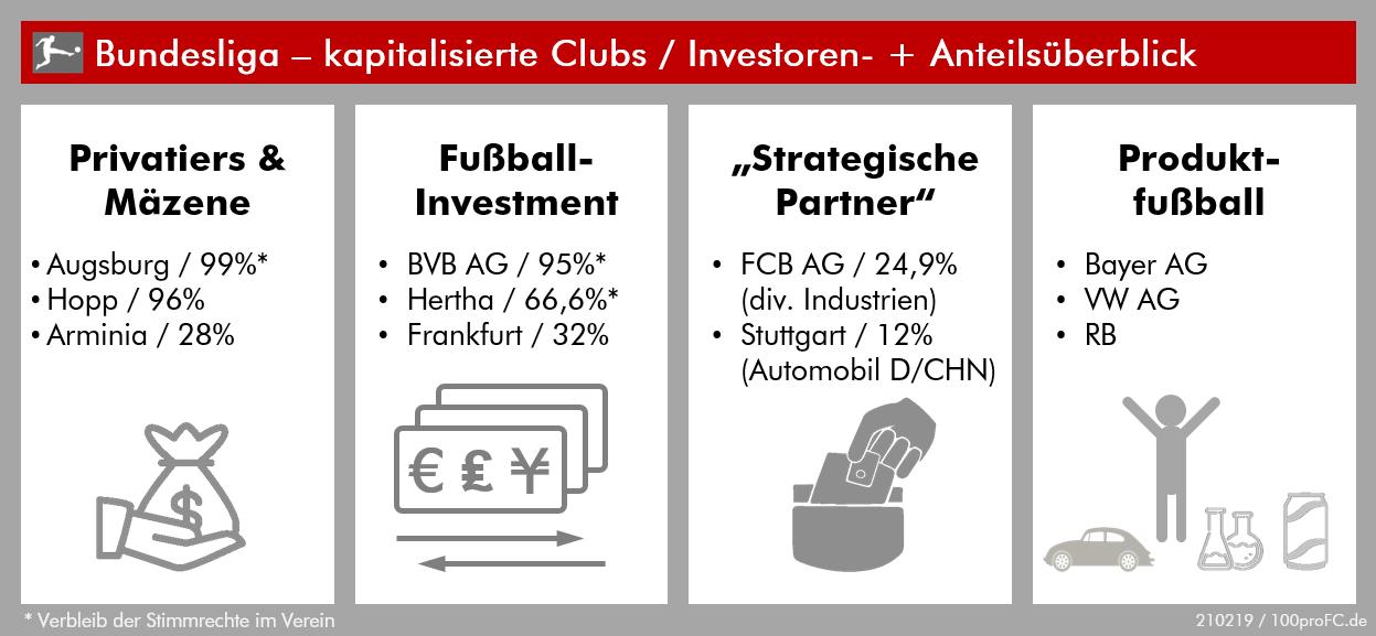100profc - Bundesliga Kapitalisierung 202103